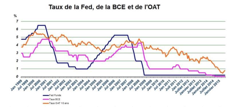 La Bce Ne Modifie Pas Ses Taux Directeurs Emprunt Direct